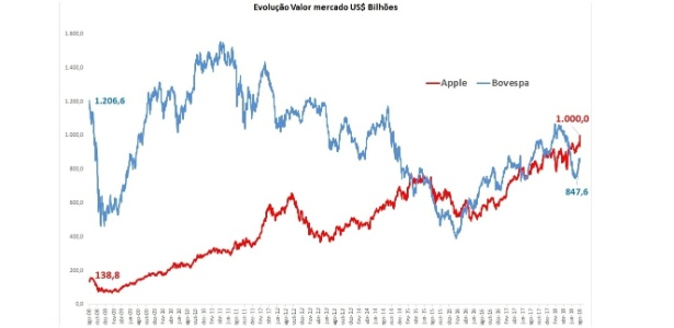 Grafico apple e ibovespa